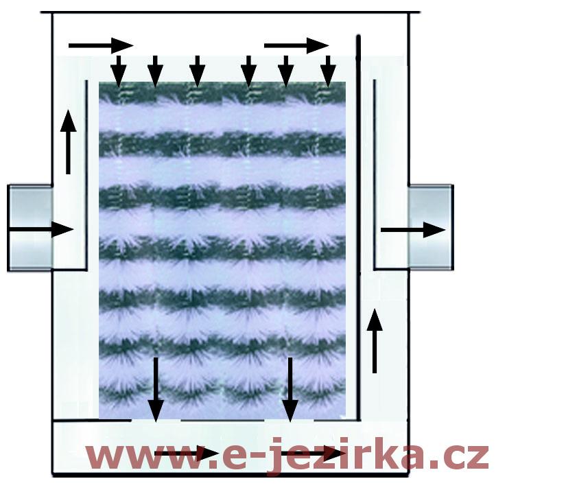 Filtrace FIAP Modul Active s filtračními kartáči