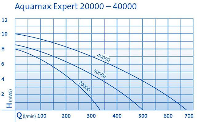 Oase Aquamax Expert 40000 (Profimax 40000) profi jezírkové čerpadlo