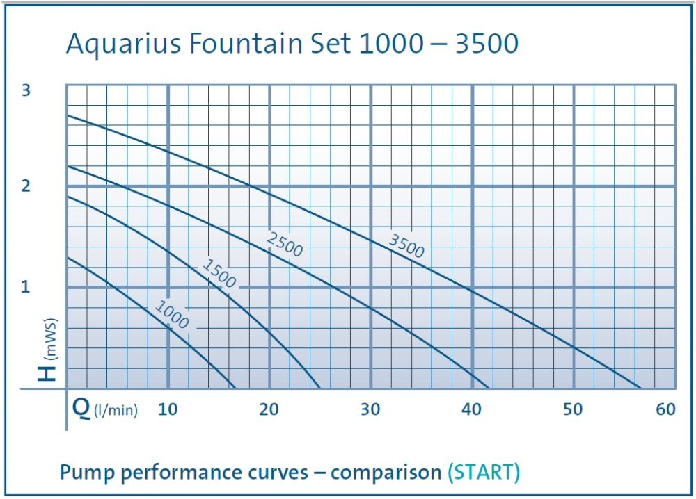Oase Aquarius Fountain Set 1000