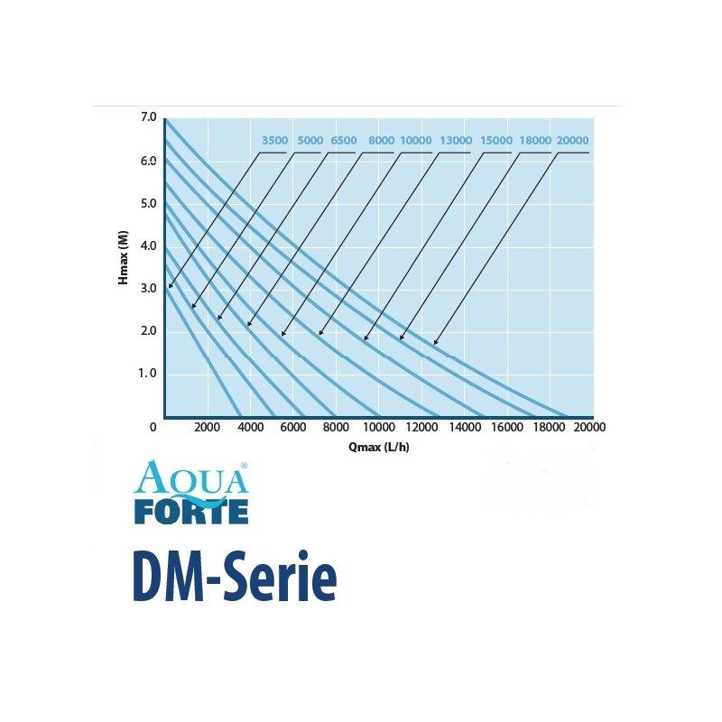 AquaForte DM-8000