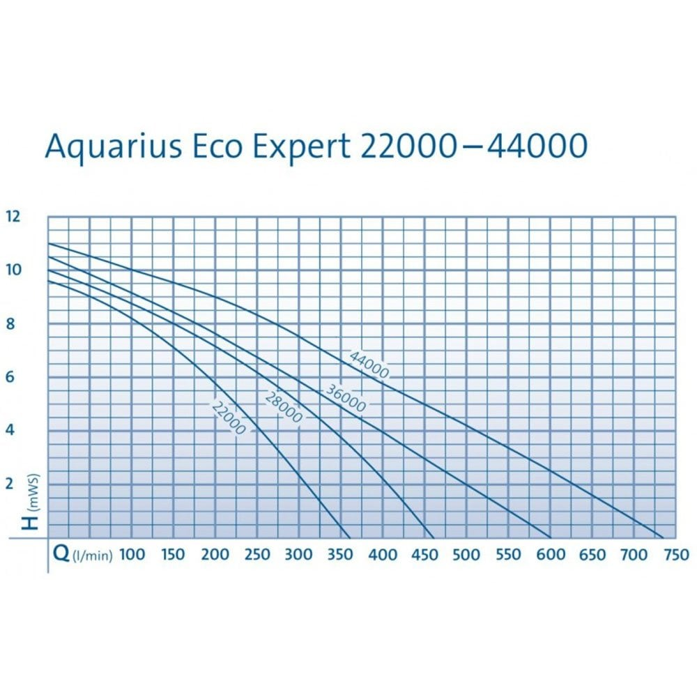 Aquarius Eco Expert 44000 NEW