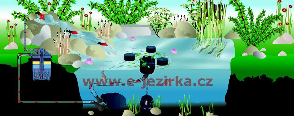 Tlakový filtr FIAP Pond Active 8000
