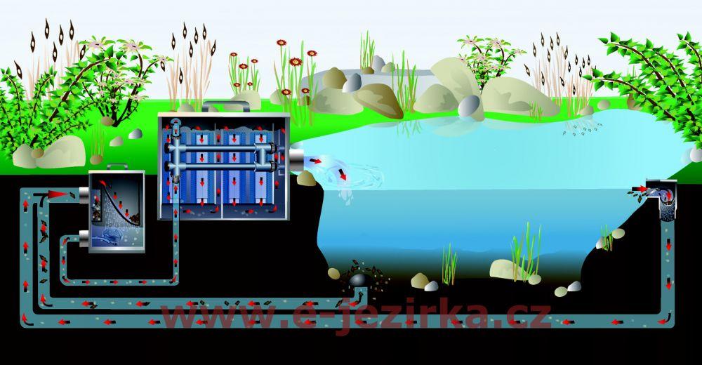 Filtrační systém FIAP Bio Modul Active