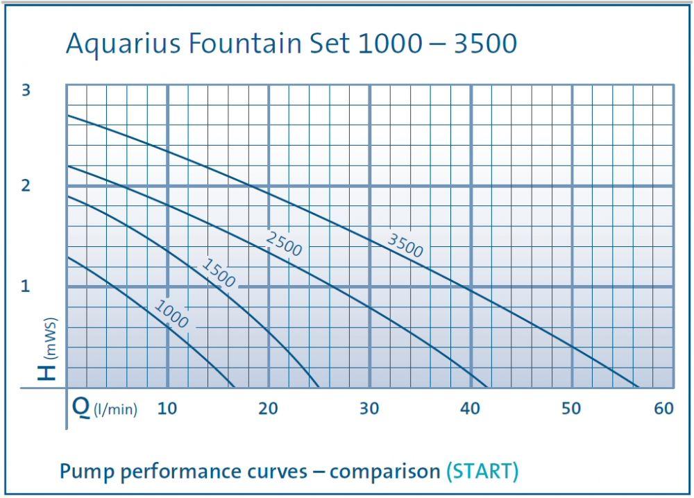 Oase Aquarius Fountain Set 1000