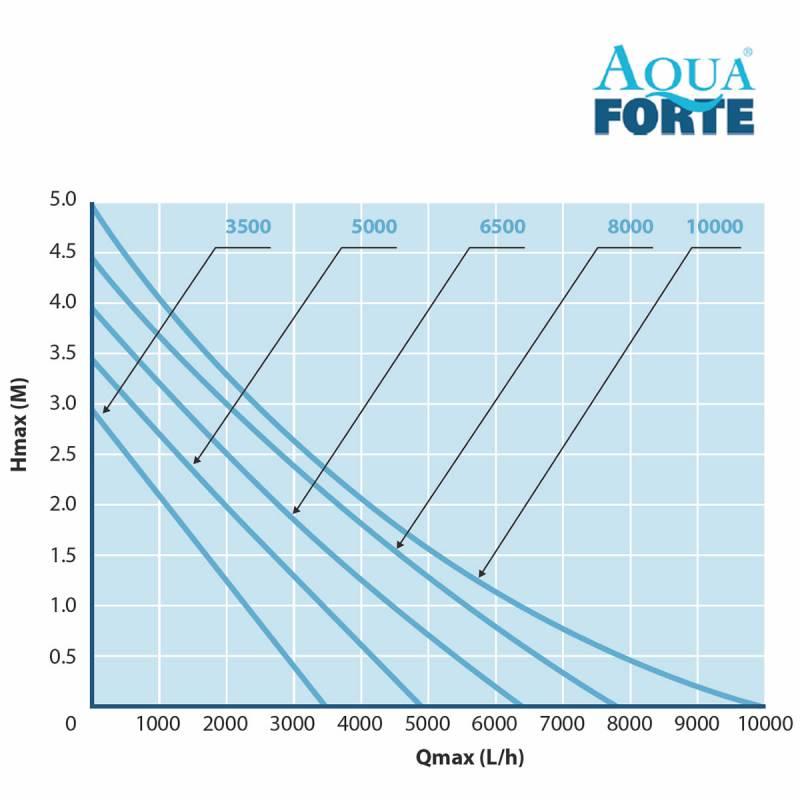 AquaForte EC-6500