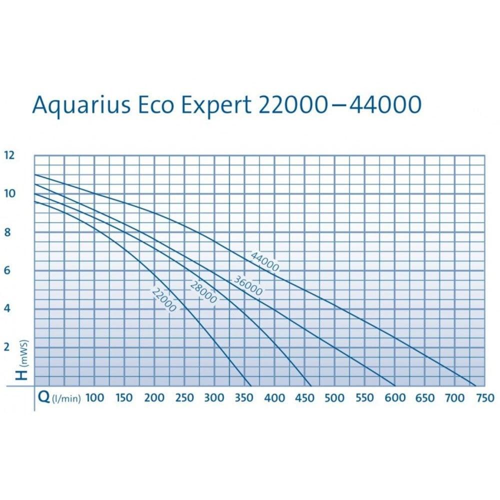 Aquarius Eco Expert 36000 NEW
